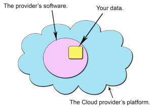 software as a service diagram