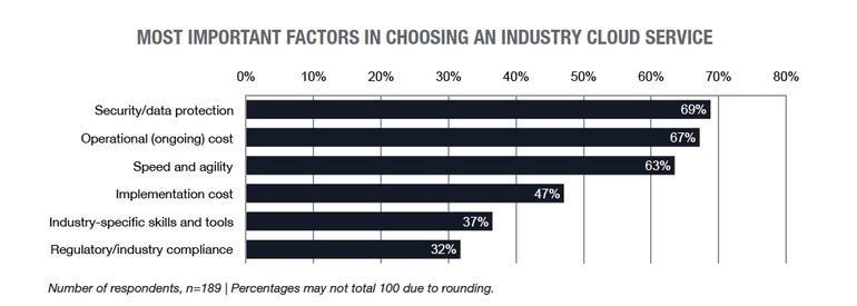 industry cloud computing