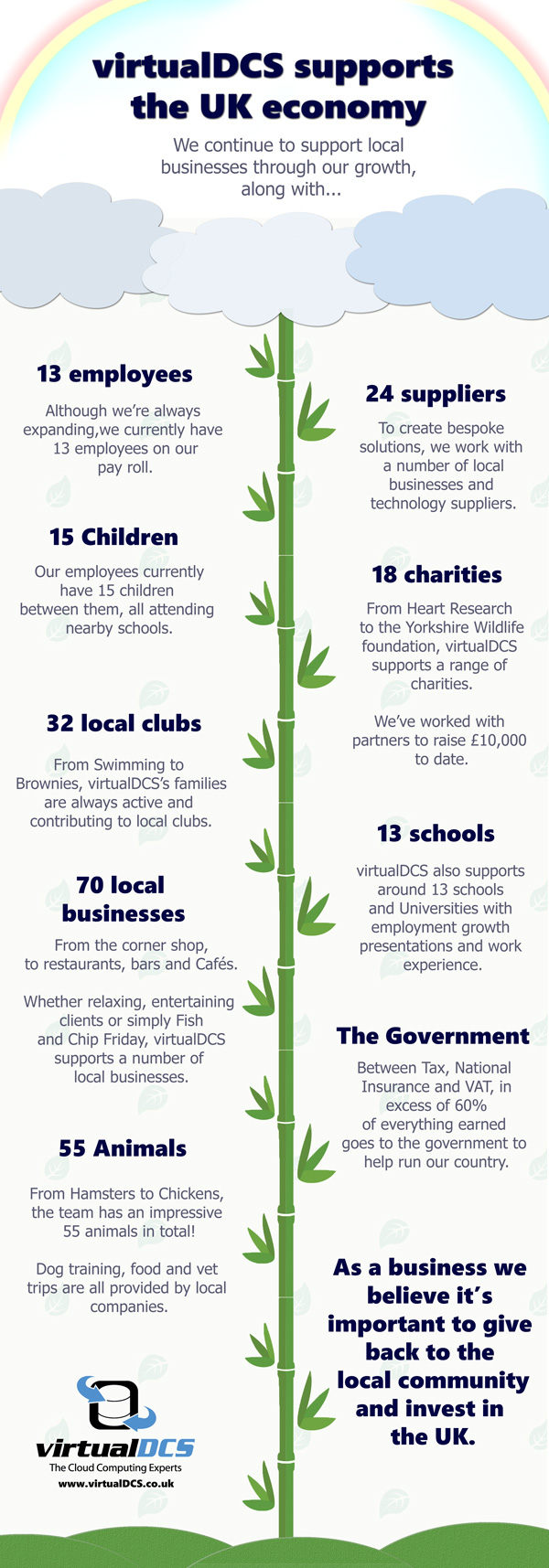 SMEs infographic