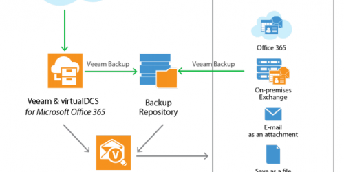 Microsoft Office 365 and Veeam backup diagram