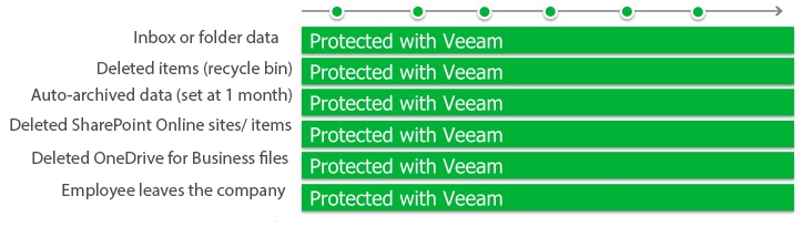 Office-365-Veeam-backup-retention-periods
