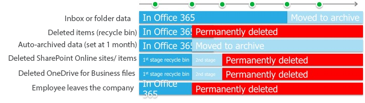 The Office 365 backup gaps you didn't know about | virtualDCS