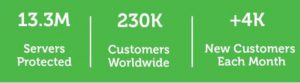 Veeam customer stats: 13.3m servers protected; 230k customers worldwide