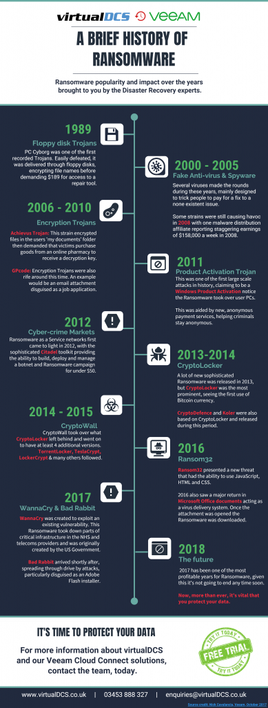 History of ransomware infographic